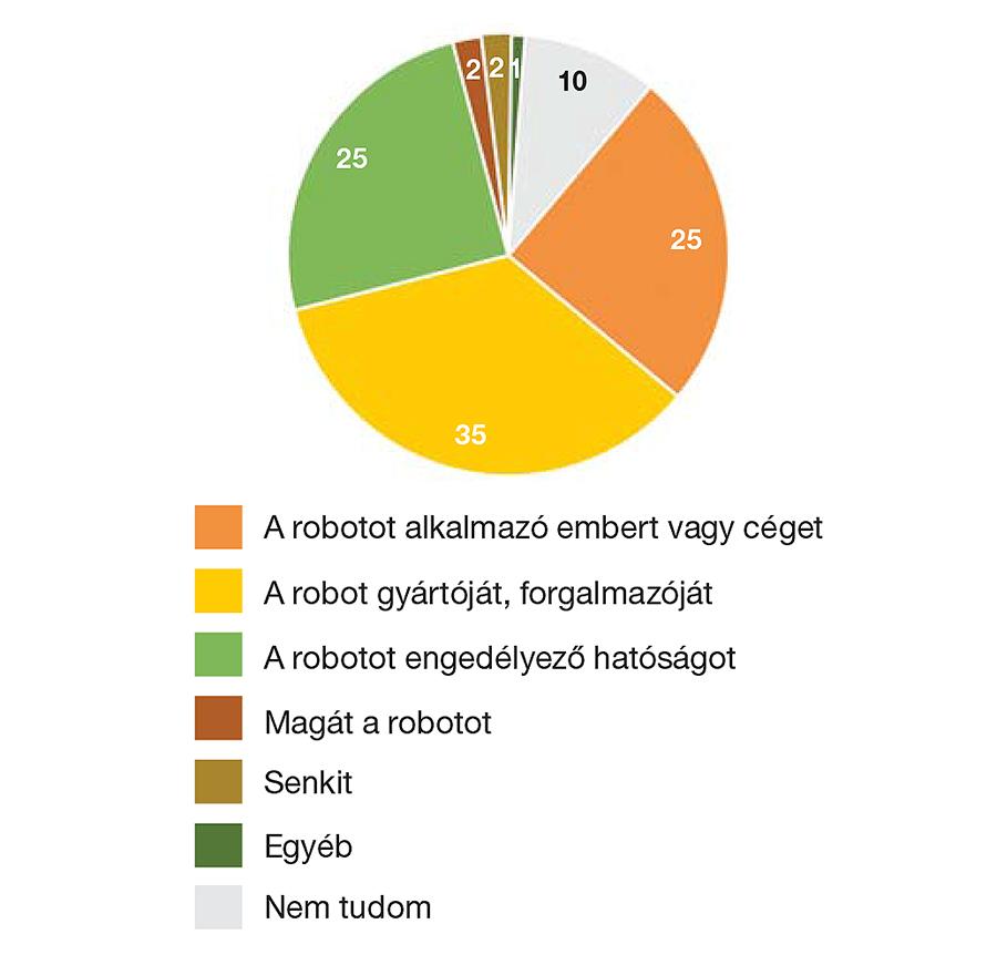 robotokkal foglalkozó szakértők nagy pénzt keresni az interneten beruházások nélkül